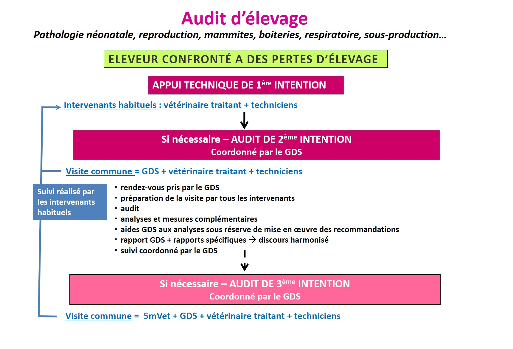 Audit d'élevage