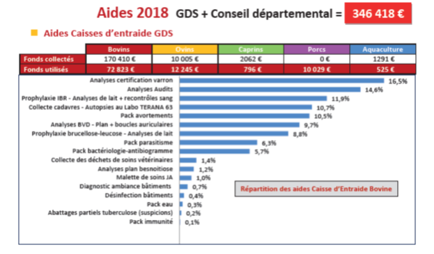 AIDES GDS CD 2018